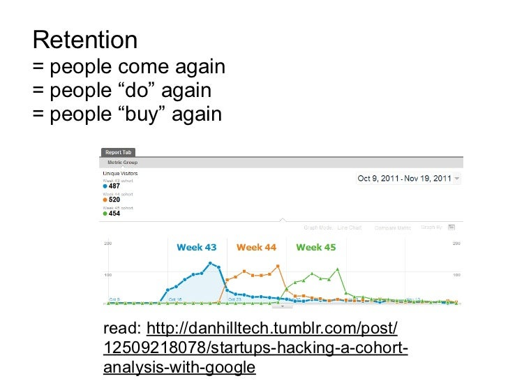 """Retention= people come again= people """"do"""" again= people """"buy"""" again       read: http://danhilltech.tumblr.com/post/       ..."""
