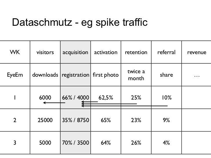 Dataschmutz - eg spike trafficWK       visitors   acquisition activation   retention   referral   revenue                 ...