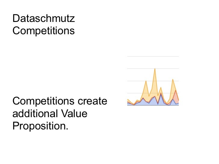 DataschmutzCompetitionsCompetitions createadditional ValueProposition.