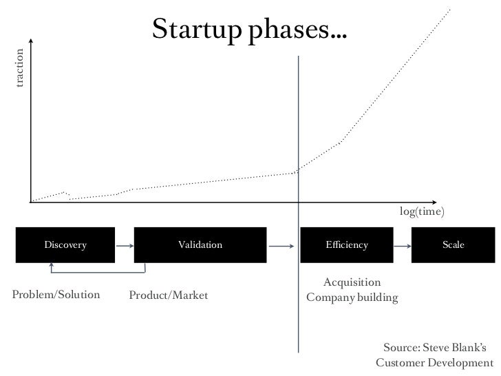 Startup phases…traction                                                               log(time)           Discovery       ...