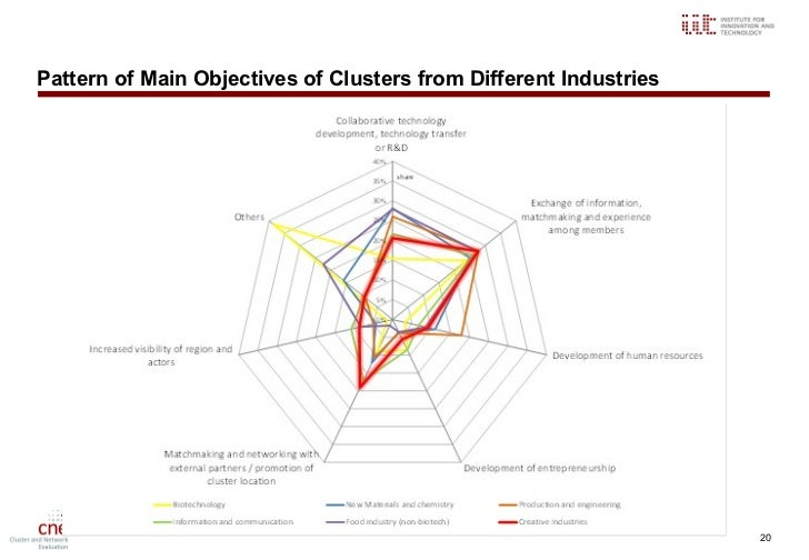 it clusters and cultures Cluster four: social and cultural processes (7 credits) cluster four coordinator: dr raymond hyser description: courses in cluster four require students to think critically about their own society and its relationship to the larger global community.