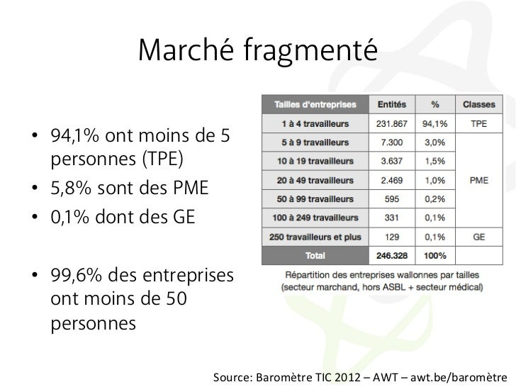 Marché fragmenté• 94,1% ont moins de 5   personnes (TPE)• 5,8% sont des PME• 0,1% dont des GE• 99,6% des entreprises  ...