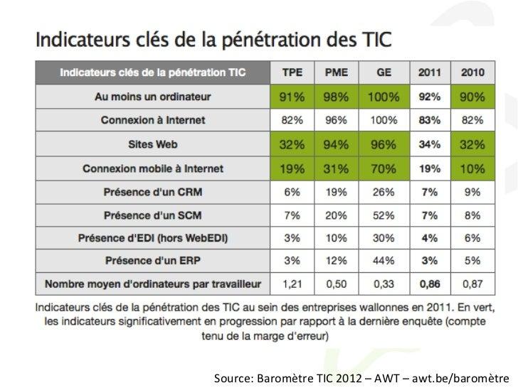 Source: Baromètre TIC 2012 – AWT – awt.be/baromètre