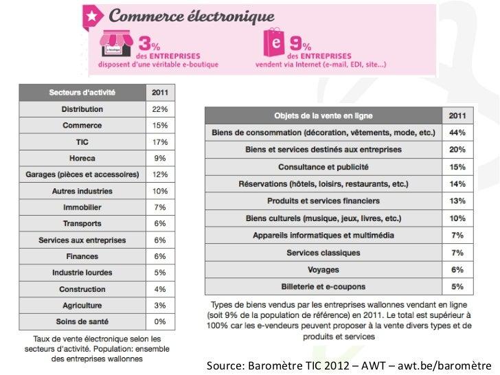 e-Business Source: Baromètre TIC 2012 – AWT – awt.be/baromètre