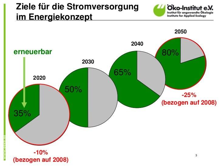 Ziele für die Stromversorgungim Energiekonzept                                         2050                              2...