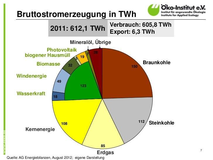 Bruttostromerzeugung in TWh                                          Verbrauch: 605,8 TWh                          2011: 6...