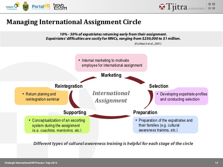 international assignment management