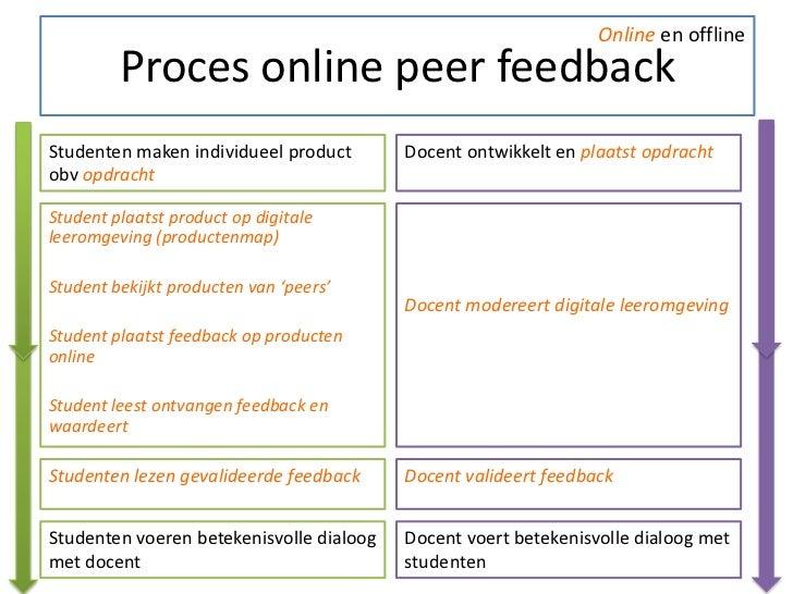 Online en offline         Proces online peer feedbackStudenten maken individueel product       Docent ontwikkelt en plaats...
