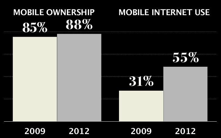 55% OF AMERICANS WHO USE THEIR  MOBILE PHONES TO GO ONLINE         42%       OF HISPANIC AMERICANS   ONLY OR MOSTLY USE TH...