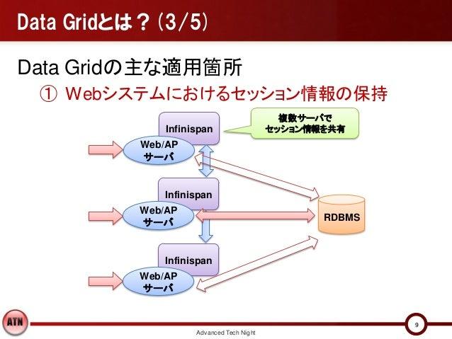 Data Gridとは?(3/5)Data Gridの主な適用箇所 ① Webシステムにおけるセッション情報の保持                                            複数サーバで              I...