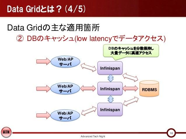 Data Gridとは?(4/5)Data Gridの主な適用箇所 ② DBのキャッシュ(low latencyでデータアクセス)                                         DBのキャッシュを分散保持し  ...