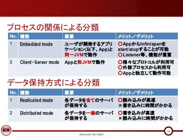 プロセスの関係による分類No. 機能                   概要                         メリット/デメリット1   Embedded mode        ユーザが開発するアプリ            ...