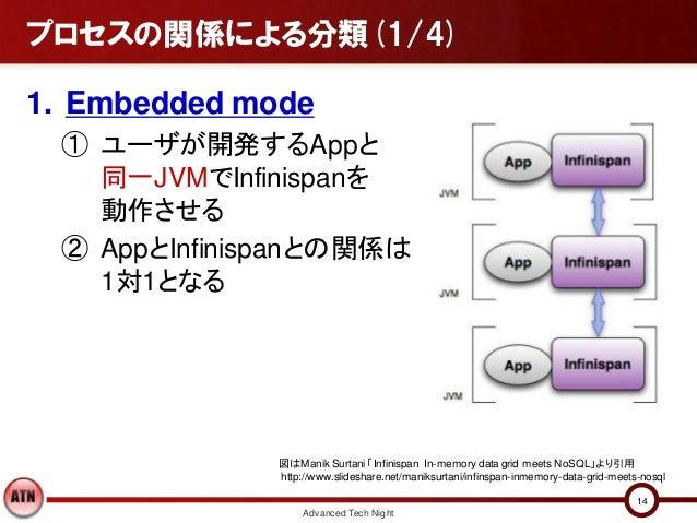 プロセスの関係による分類(1/4)1. Embedded mode ① ユーザが開発するAppと   同一JVMでInfinispanを   動作させる ② AppとInfinispanとの関係は   1対1となる              図...