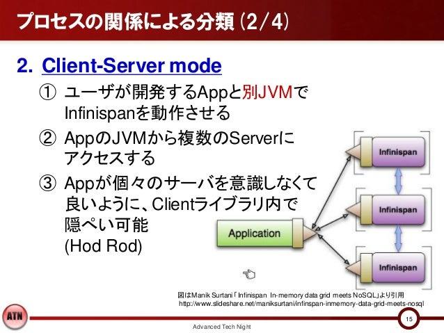 プロセスの関係による分類(2/4)2. Client-Server mode  ① ユーザが開発するAppと別JVMで    Infinispanを動作させる  ② AppのJVMから複数のServerに    アクセスする  ③ Appが個々...