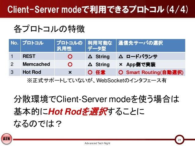 Client-Server modeで利用できるプロトコル(4/4) 各プロトコルの特徴No. プロトコル       プロトコルの     利用可能な               通信先サーバの選択                汎用性   ...