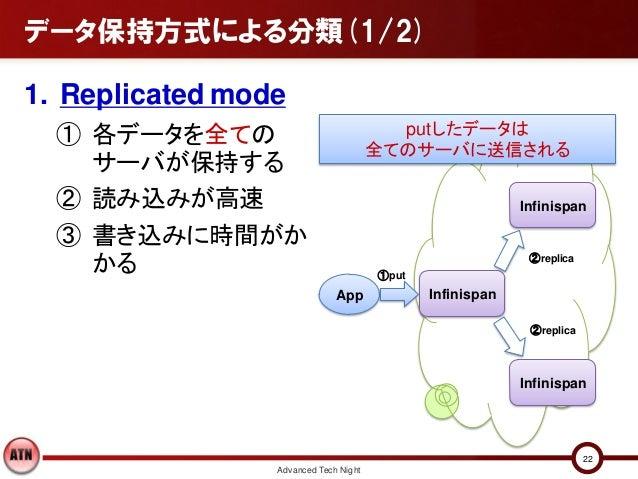 データ保持方式による分類(1/2)1. Replicated mode  ① 各データを全ての                             putしたデータは                                     ...