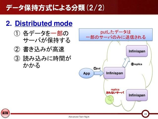 データ保持方式による分類(2/2)2. Distributed mode  ① 各データを一部の                       putしたデータは                                一部のサーバのみに送...