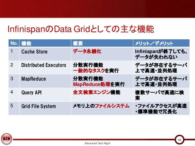 InfinispanのData Gridとしての主な機能No. 機能                      概要                         メリット/デメリット1   Cache Store             デ...