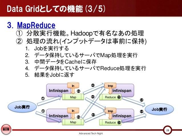 Data Gridとしての機能(3/5)3. MapReduce  ① 分散実行機能。Hadoopで有名なあの処理  ② 処理の流れ(インプットデータは事前に保持)    1.   Jobを実行する    2.   データ保持しているサーバでM...