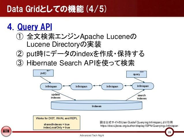 Data Gridとしての機能(4/5)4. Query API  ① 全文検索エンジンApache Luceneの    Lucene Directoryの実装  ② put時にデータのindexを作成・保持する  ③ Hibernate S...