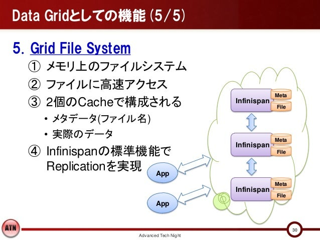Data Gridとしての機能(5/5)5. Grid File System  ① メモリ上のファイルシステム  ② ファイルに高速アクセス                                                   ...
