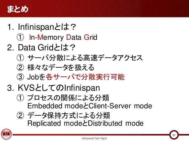 まとめ1. Infinispanとは?  ① In-Memory Data Grid2. Data Gridとは?  ① サーバ分散による高速データアクセス  ② 様々なデータを扱える  ③ Jobを各サーバで分散実行可能3. KVSとしてのI...