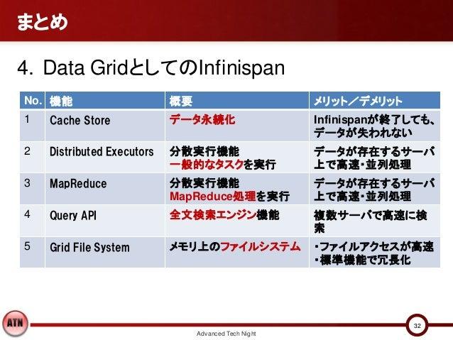 まとめ4. Data GridとしてのInfinispanNo. 機能                      概要                         メリット/デメリット1   Cache Store             ...