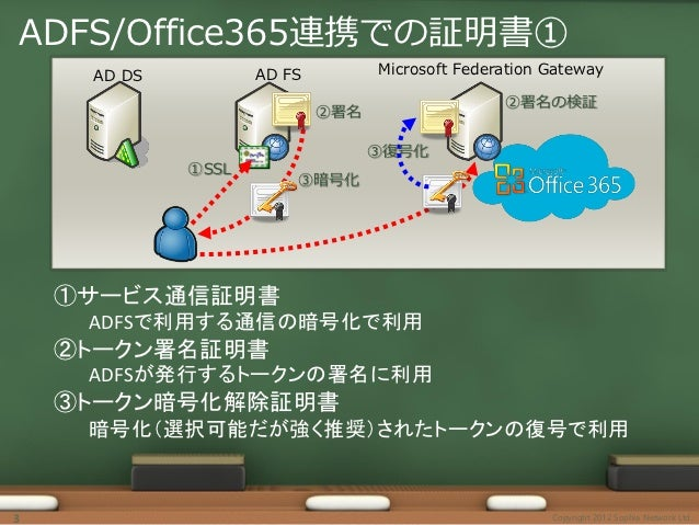 Manage ADFS on Office365 Slide 3