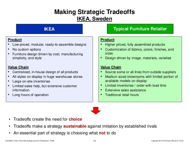 Porter prize india strategy and csv presentation for Ikea hours of operation
