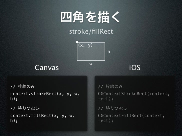 四角を描く                      stroke/fillRect                            (x, y)                                        h      ...
