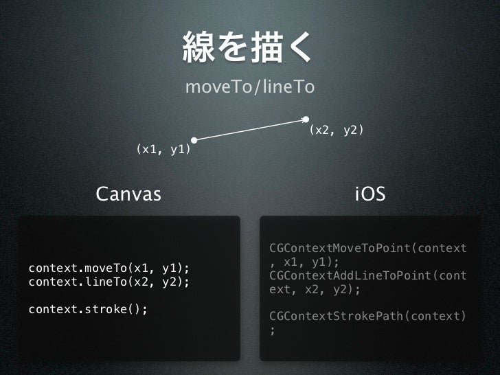 線を描く                      moveTo/lineTo                                   (x2, y2)               (x1, y1)         Canvas  ...