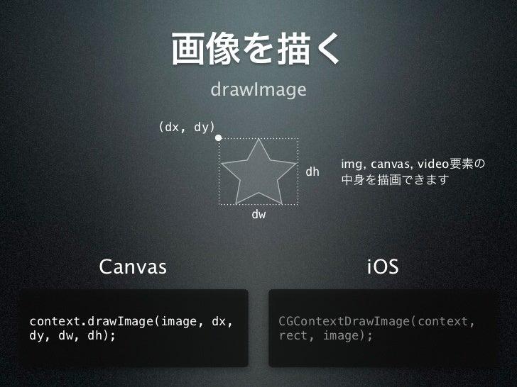 画像を描く                        drawImage                 (dx, dy)                                            img, canvas, vi...