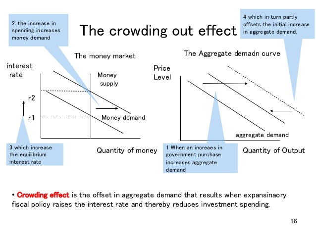 crowding out effect macroeconomics Effect on gdp, via computing macroeconomic rates of return, and does public   capital, leading to a crowding-out effect on private investment second, public.