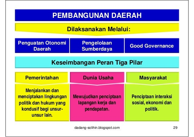 Pergeseran Paradigma:        From Government to Governance          Government                                  Governance...