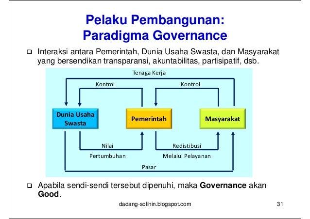Model Governance                Sektor Swasta      Sektor Publik        Sektor Ketiga   Tingkat        Perusahaan        O...