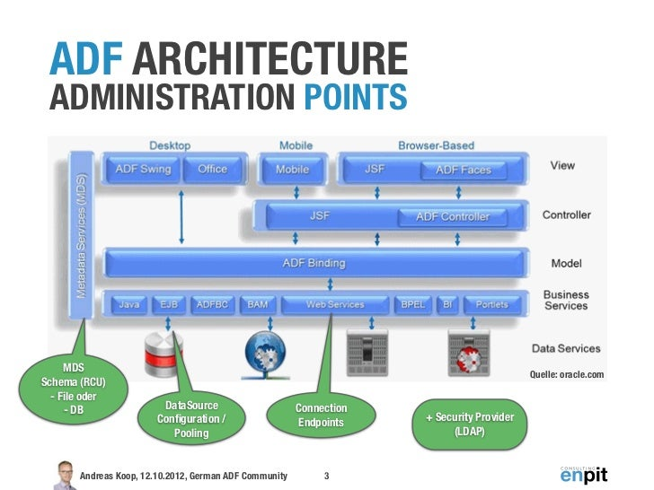 Administration von ADF Anwendungen Slide 3