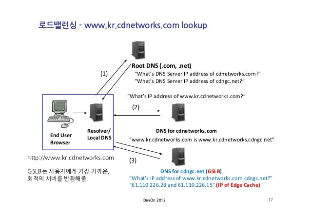 Home - CDNetworks CDNetworks Homepage, Content Delivery ...