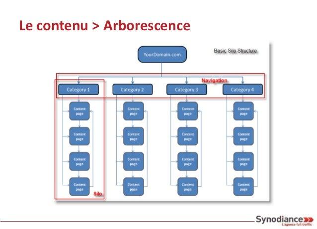 Le contenu > Arborescence