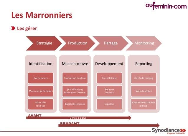 Les Marronniers Case Study : Festival de Cannes 2011 Timeline :     Edito / Webmaster / SEO                    Publication...