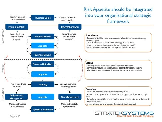 Page  §  10   Risk Appetite should be integrated into your organisational strategic framework Business  Goals  ...