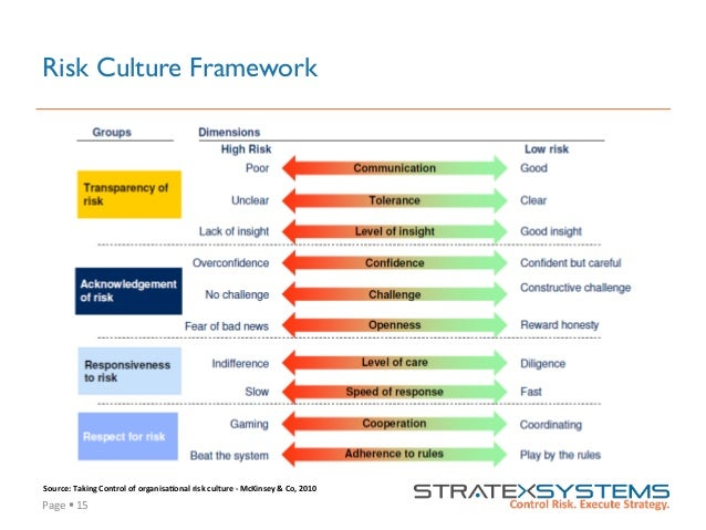 Page  §  15   Risk Culture Framework Source:  Taking  Control  of  organisa=onal  risk  culture  -‐...