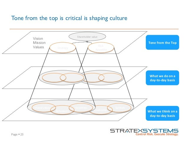 Page  §  23   Tone from the top is critical is shaping culture Vision Mission Values Shareholder  value   Risk...