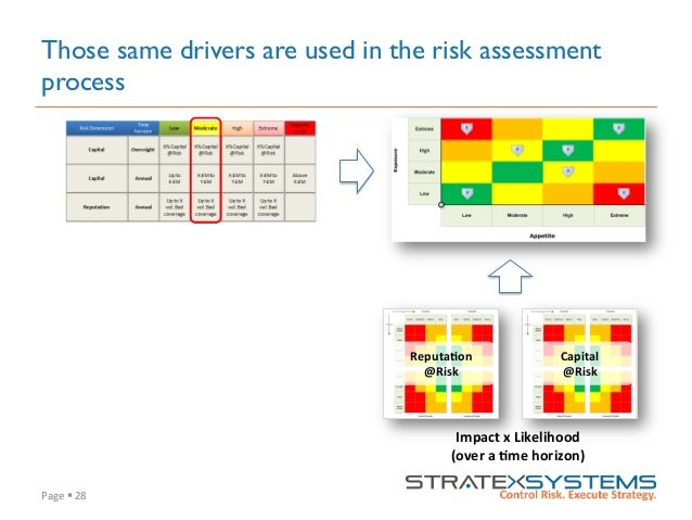 Page  §  28   Those same drivers are used in the risk assessment process Capital     @Risk   Reputa=on   @R...
