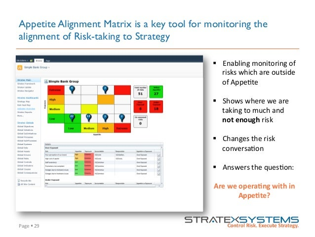 Page  §  29   Appetite Alignment Matrix is a key tool for monitoring the alignment of Risk-taking to Strategy § E...