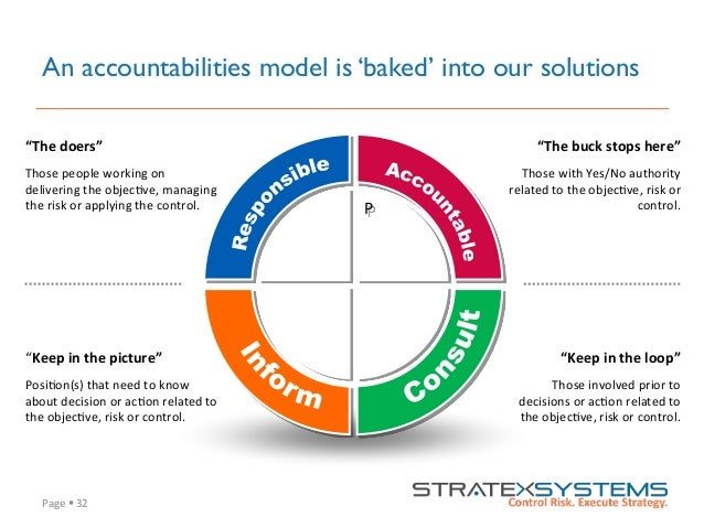 """Page  §  32   An accountabilities model is 'baked' into our solutions """"The  buck  stops  here""""   Those  w..."""