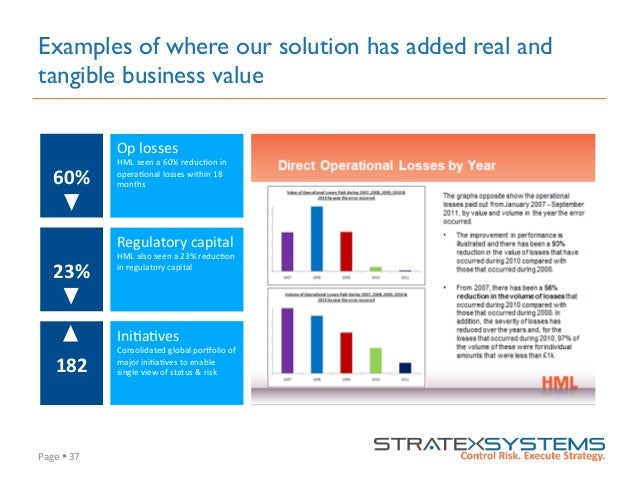 Page  §  37   Examples of where our solution has added real and tangible business value 60%   23%   182   Op...