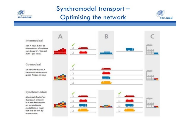 rotterdam and its hinterland opportunities for synchromodal transpor