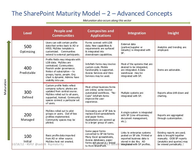 20121018 the sharepoint maturity model