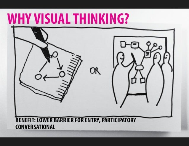 WHY VISUAL THINKING? BENEFIT: LOWER BARRIER FOR ENTRY, PARTICIPATORY CONVERSATIONAL
