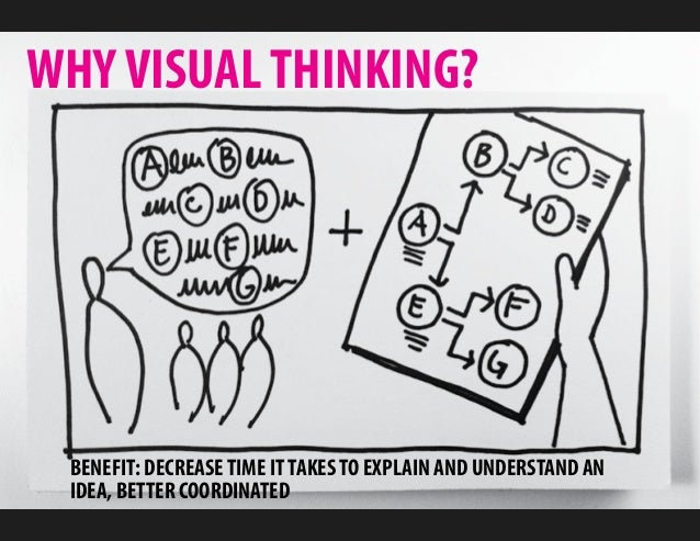 WHY VISUAL THINKING? BENEFIT: DECREASE TIME IT TAKES TO EXPLAIN AND UNDERSTAND AN IDEA, BETTER COORDINATED